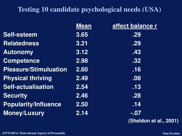 Testing 10 candidate psychological needs (USA)