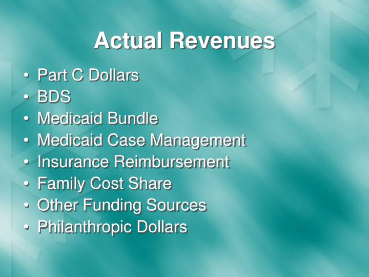 Actual Revenues