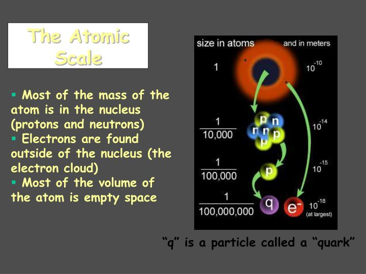The Atomic Scale