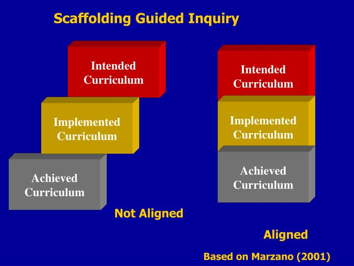 Scaffolding Guided Inquiry