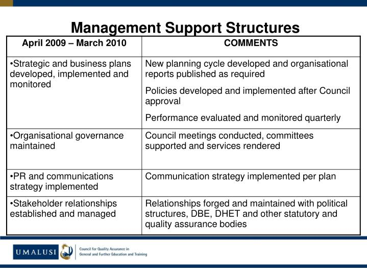 Management Support Structures