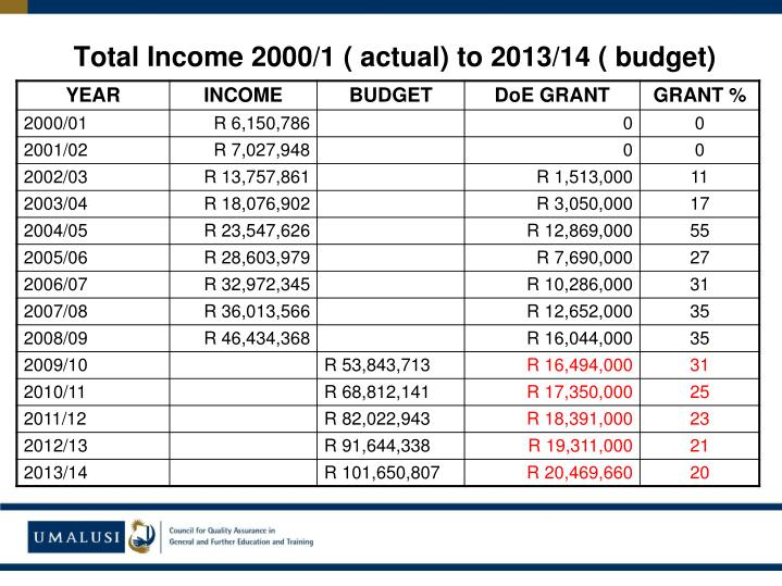 Total Income 2000/1 ( actual) to 2013/14 ( budget)