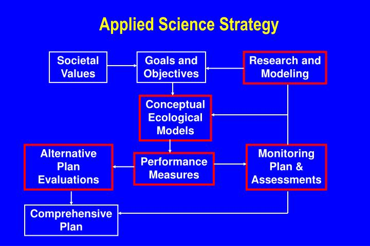 Applied Science Strategy