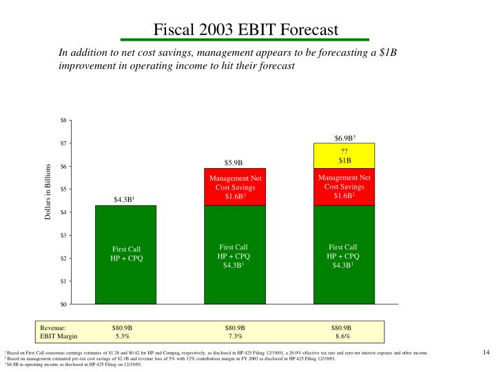 Fiscal 2003 EBIT Forecast