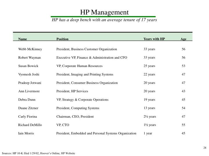 HP Management