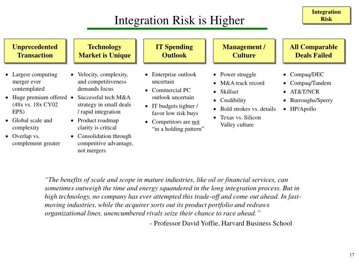Integration Risk