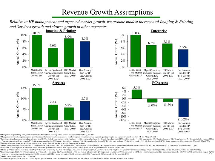 Revenue Growth Assumptions
