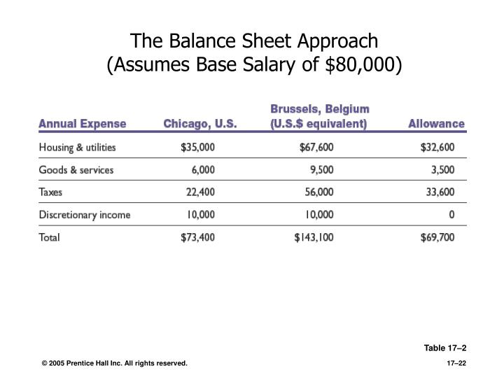 The Balance Sheet Approach