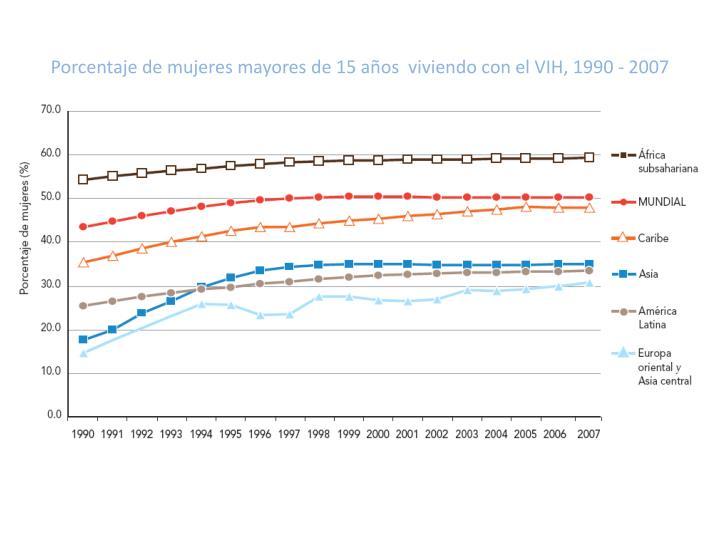 Porcentaje de mujeres mayores de 15 años  viviendo con el VIH, 1990 - 2007
