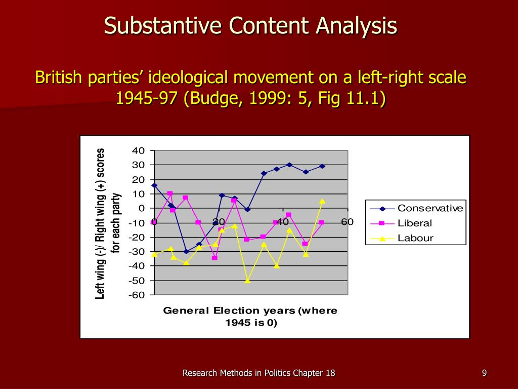 Substantive Content Analysis
