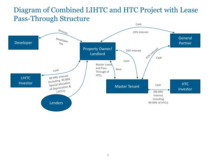 Diagram of Combined LIHTC and HTC Project with Lease Pass-Through Structure