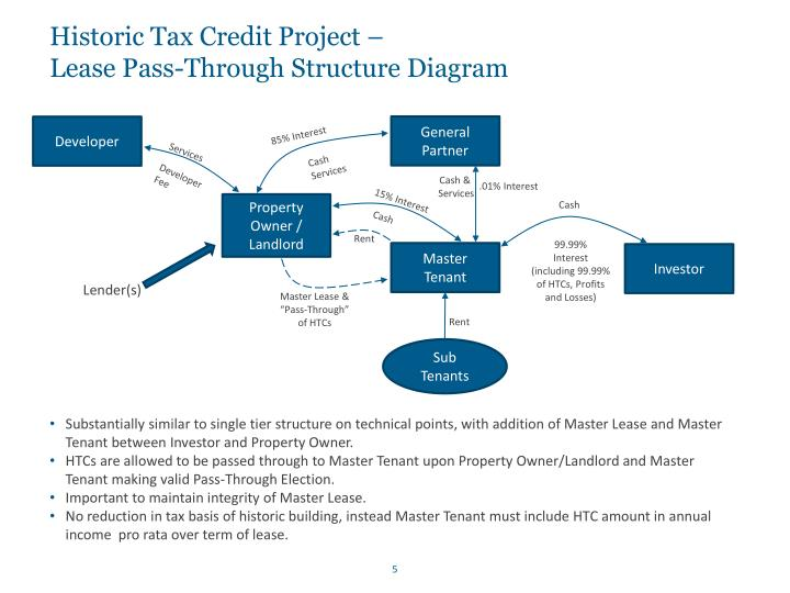 Historic Tax Credit Project –