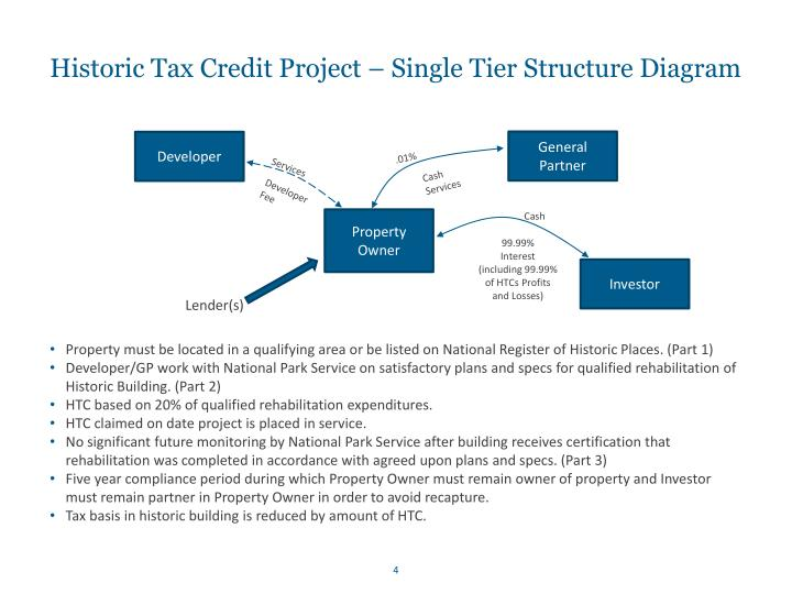 Historic Tax Credit Project – Single Tier Structure Diagram