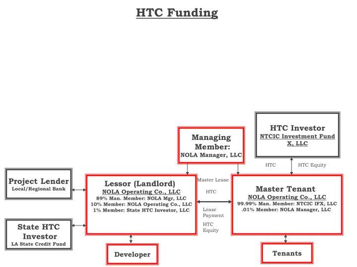 HTC Funding