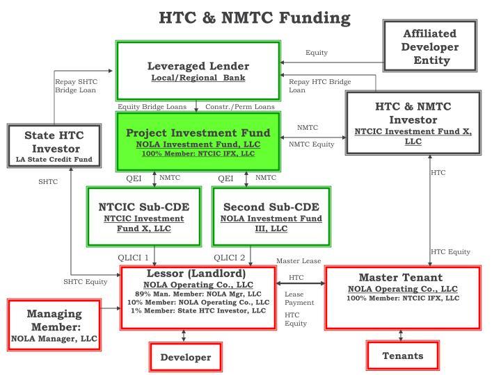 HTC & NMTC Funding