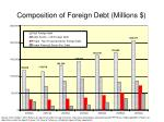 composition of foreign debt millions