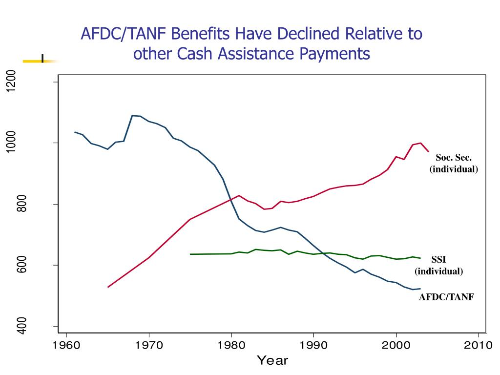AFDC/TANF Benefits Have Declined Relative to other Cash Assistance Payments