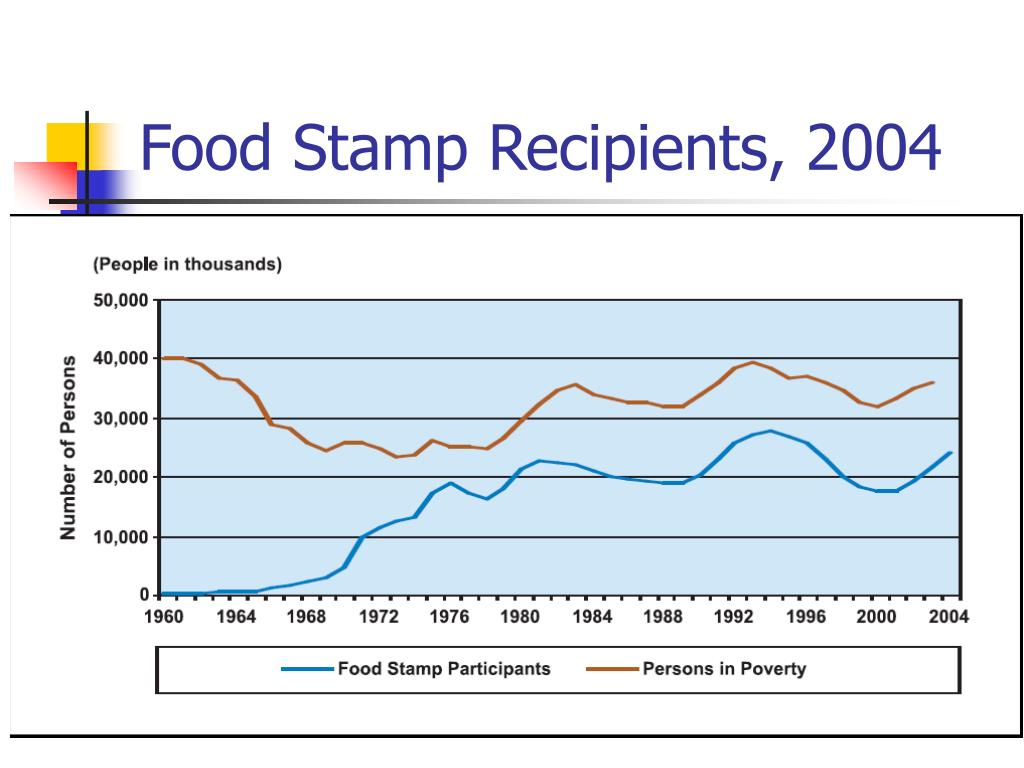 Food Stamp Recipients, 2004