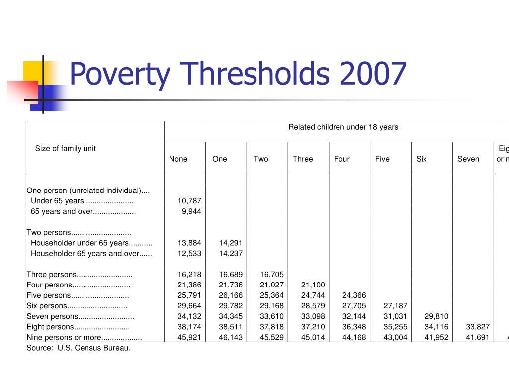 Poverty Thresholds 2007