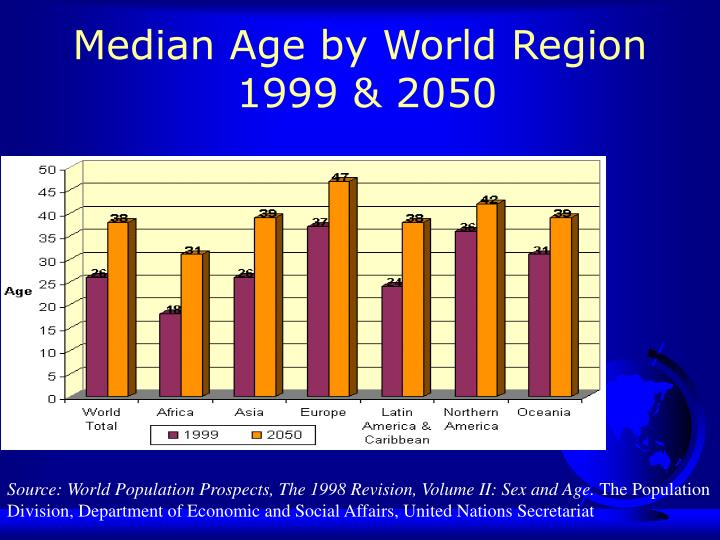 Median Age by World Region
