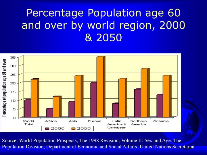 Percentage Population age 60 and over by world region, 2000 & 2050