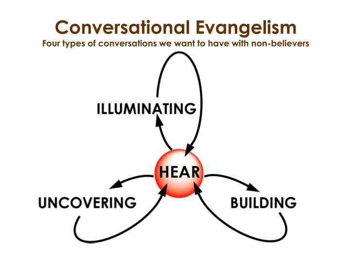 Conversational evangelism four types of conversations we want to have with non believers