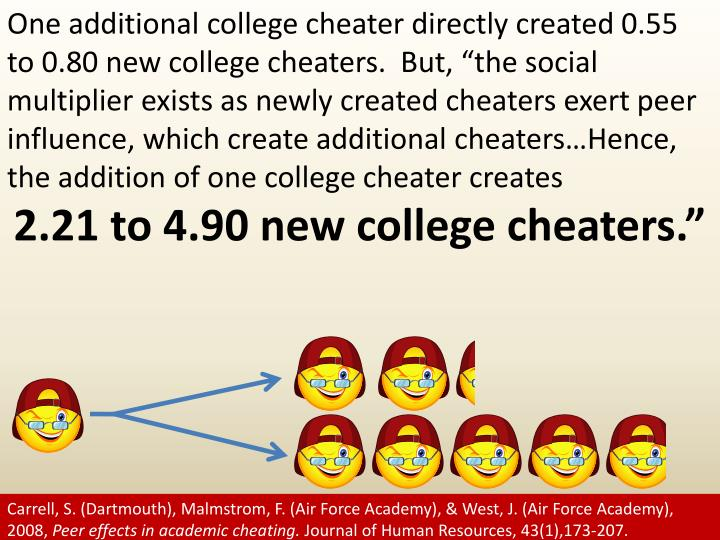 "One additional college cheater directly created 0.55 to 0.80 new college cheaters.  But, ""the social multiplier exists as newly created cheaters exert peer influence, which create additional cheaters…Hence, the addition of one college cheater creates"