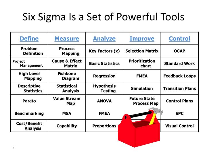 Six Sigma - Wikipedia