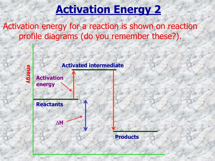 Activation energy 2