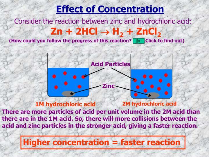 Acid Particles