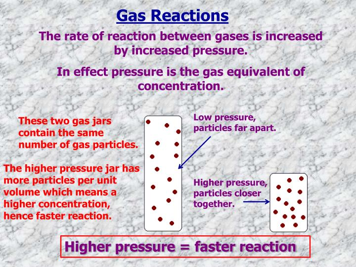 Gas Reactions