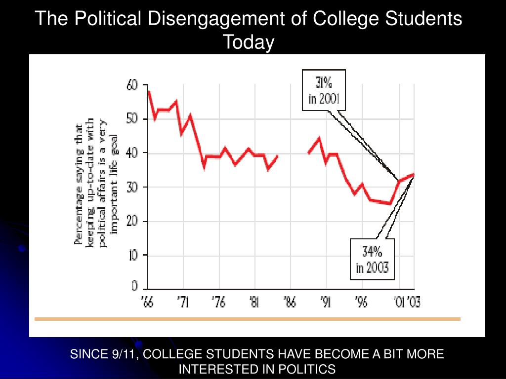 The Political Disengagement of College Students Today