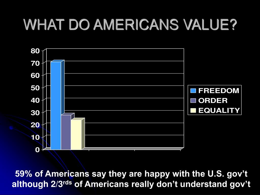 WHAT DO AMERICANS VALUE?