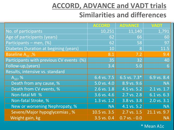 ACCORD, ADVANCE and VADT trials