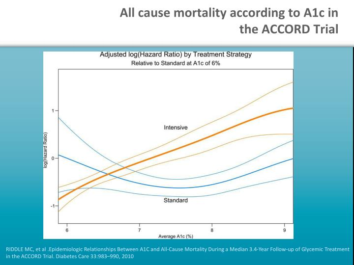 All cause mortality according to A1c in the ACCORD Trial