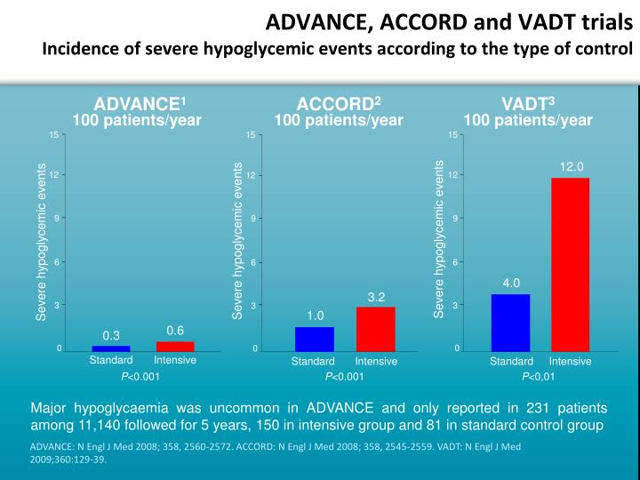 ADVANCE, ACCORD and VADT trials