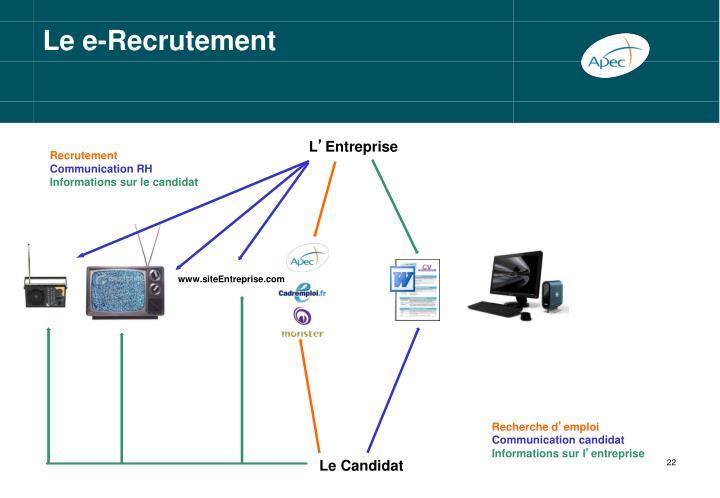 Le e-Recrutement