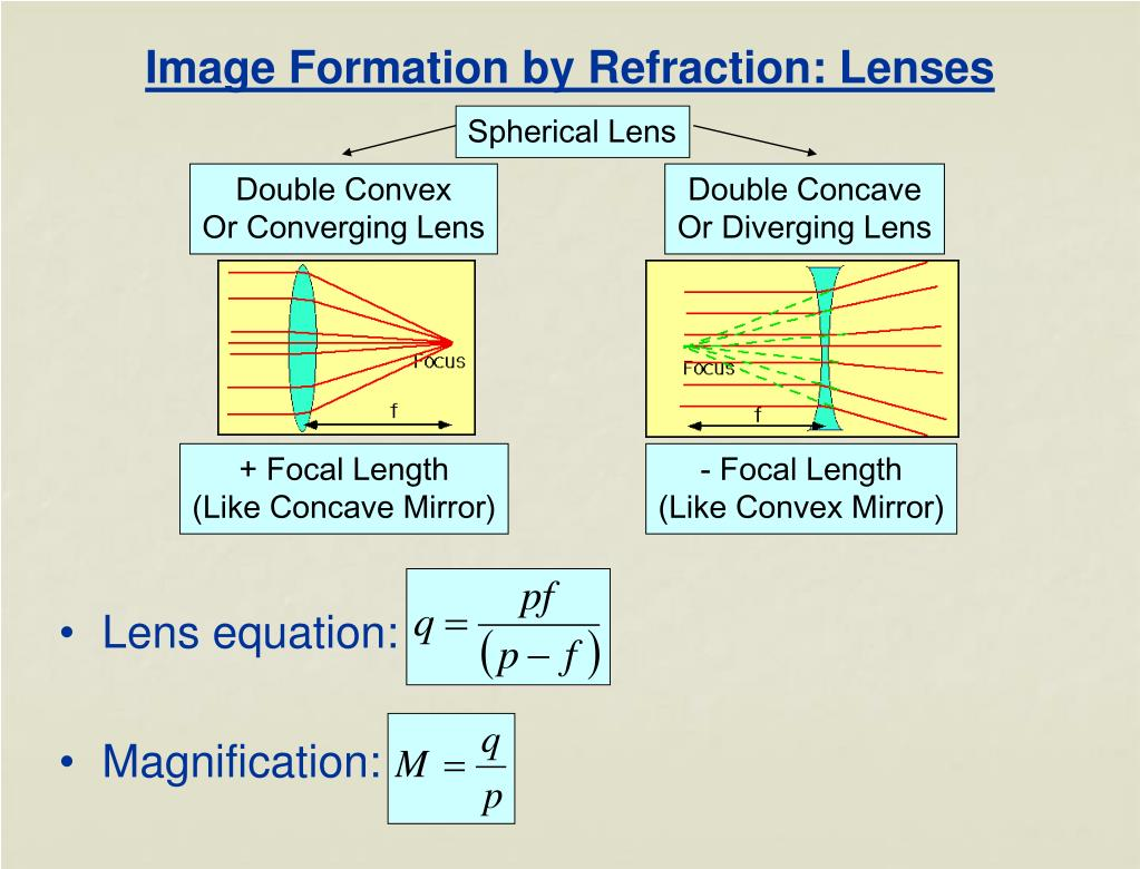 Image Formation by Refraction: Lenses