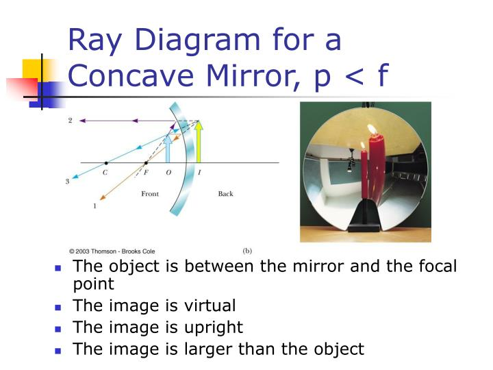 Ray Diagram for a Concave Mirror, p < f