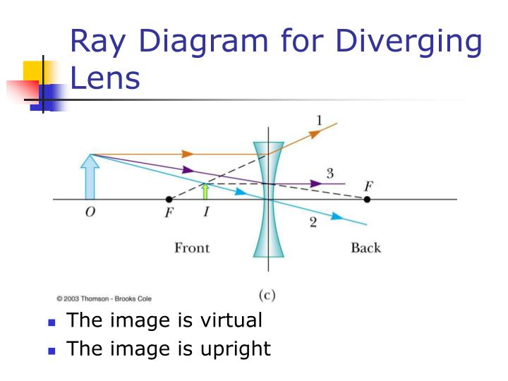 Ray Diagram for Diverging Lens