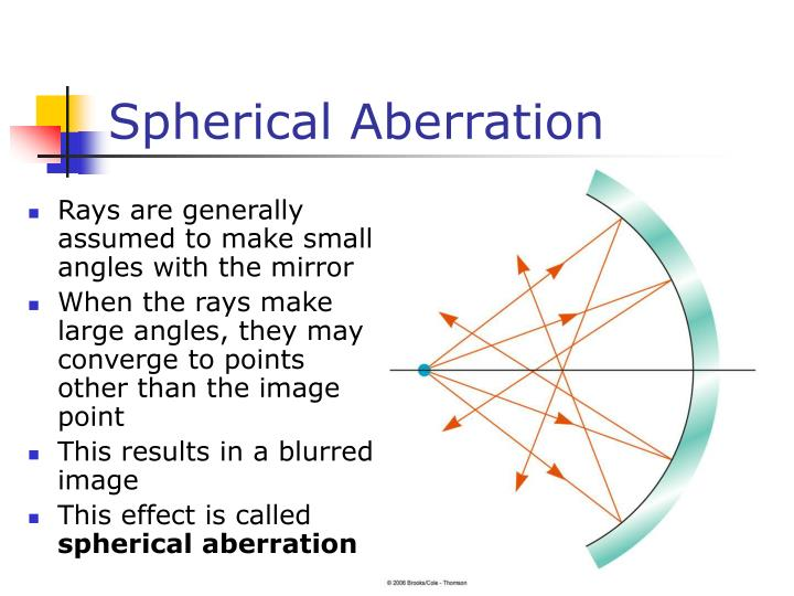 Spherical Aberration