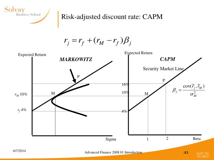 Risk-adjusted discount rate: CAPM