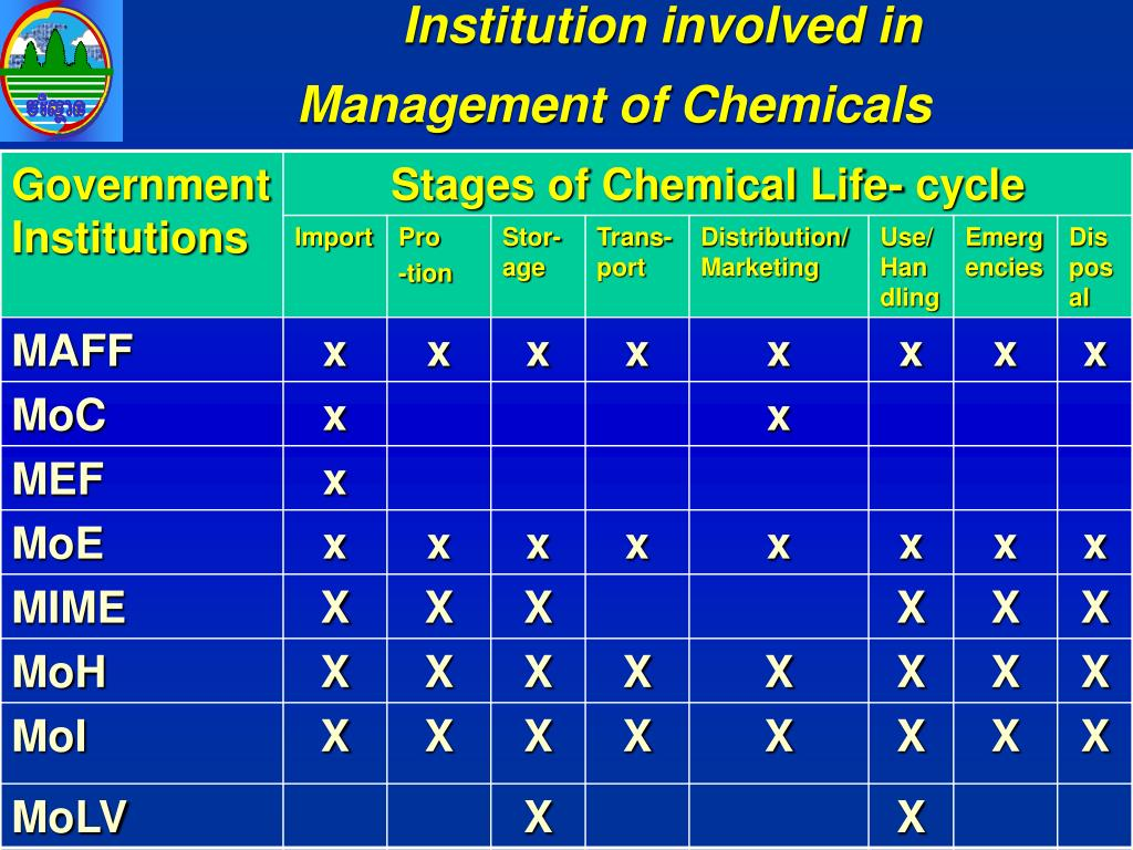 Institution involved in Management of Chemicals