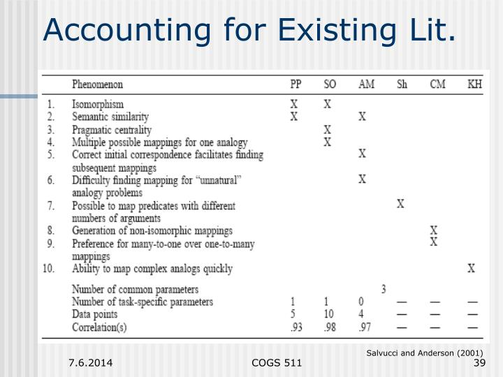 Accounting for Existing Lit.