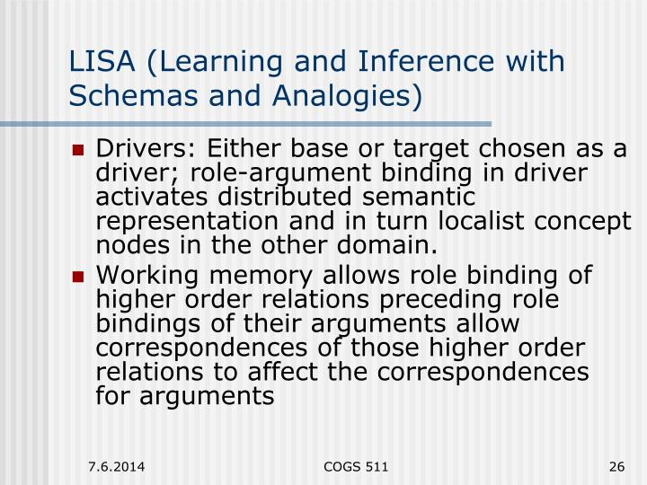 LISA (Learning and Inference with Schemas and Analogies)