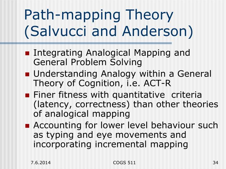 Path-mapping Theory (Salvucci and Anderson)