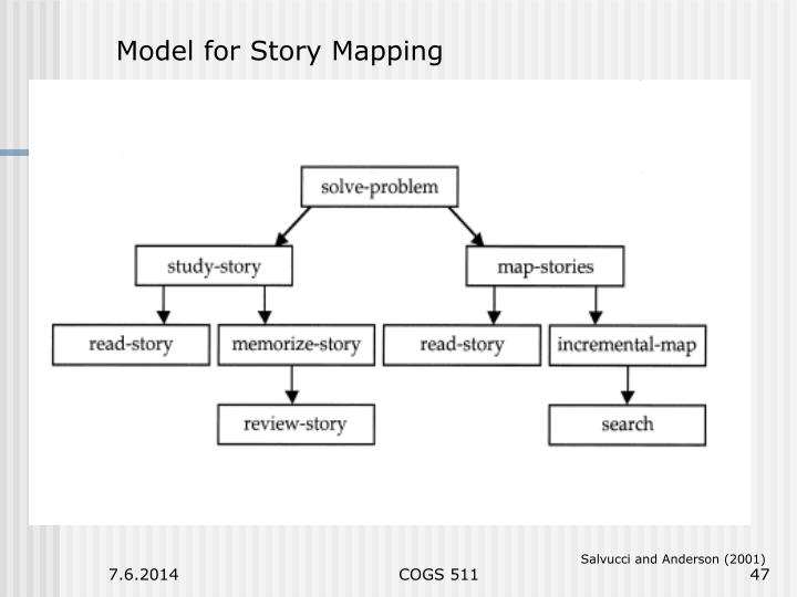 Model for Story Mapping