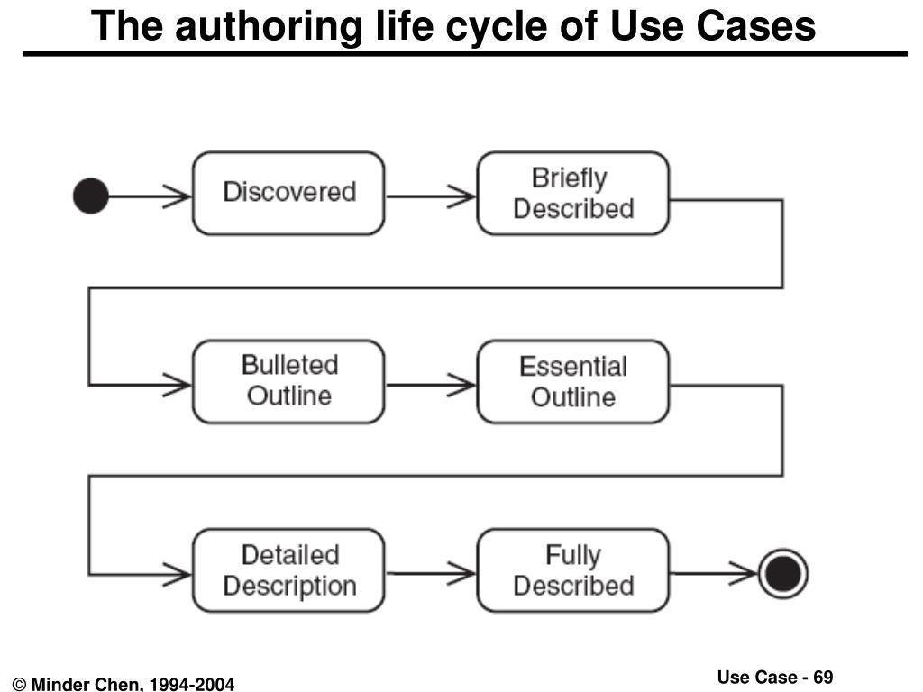 The authoring life cycle of Use Cases