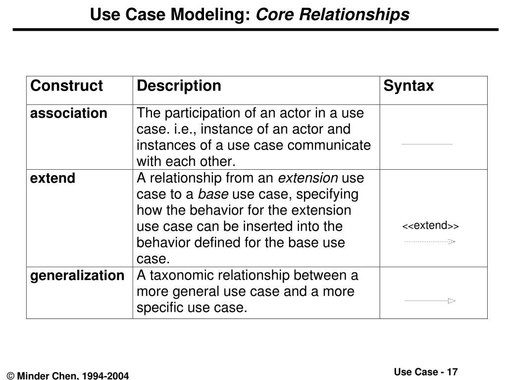 Use Case Modeling: