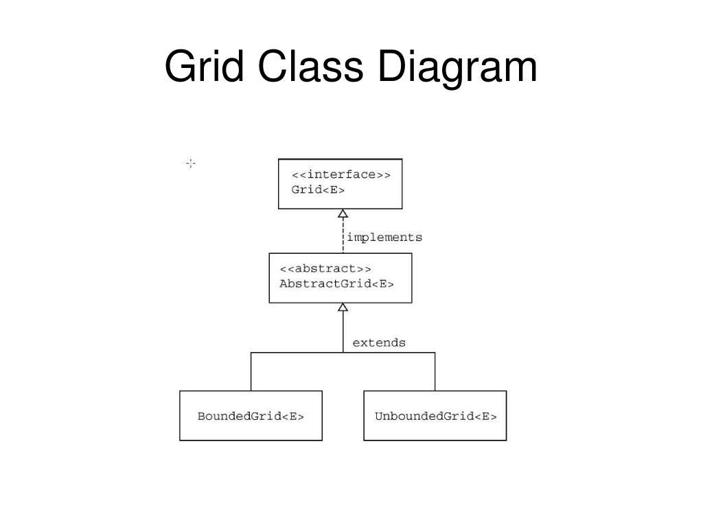 Grid Class Diagram